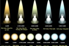Màu của ánh sáng đèn led