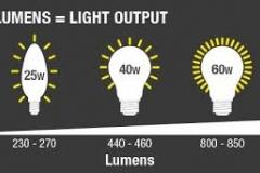 Tìm hiểu về thông số lumen của đèn led